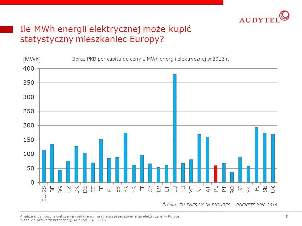 Iloraz PKB per capita do ceny 1 MWh energii elektrycznej w 2013 r.