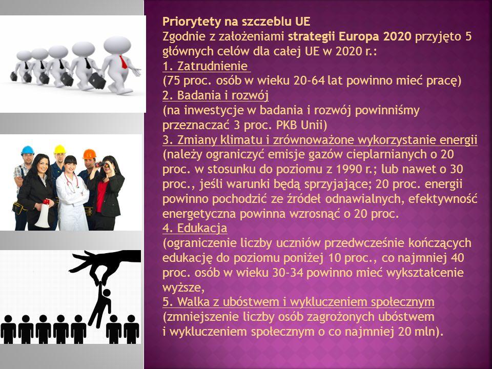 Priorytety na szczeblu UE