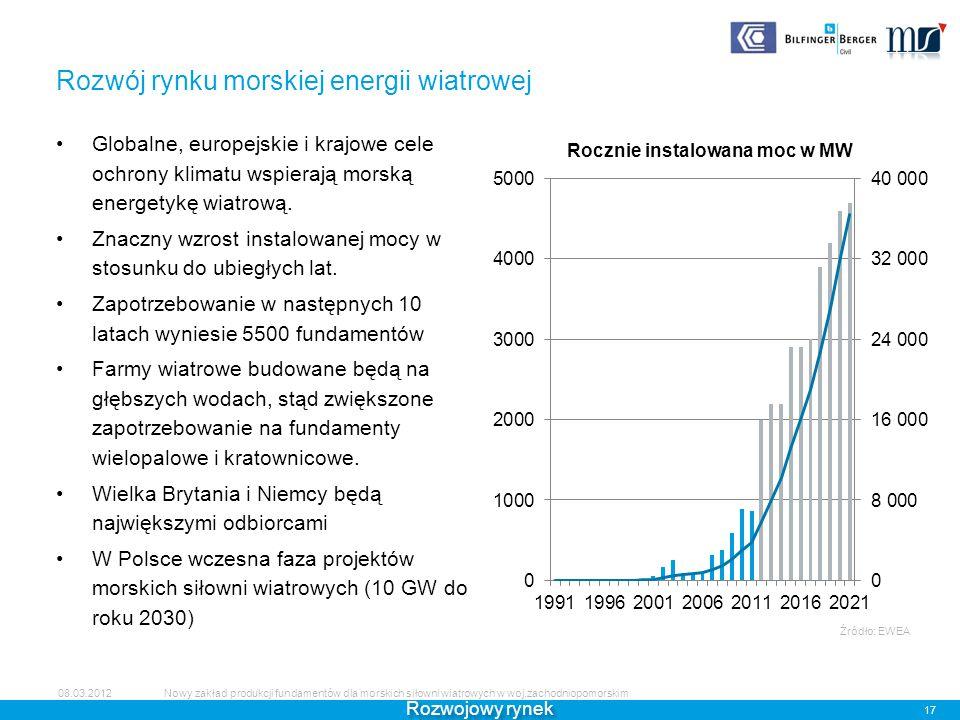 Rozwój rynku morskiej energii wiatrowej