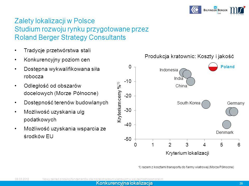 Zalety lokalizacji w Polsce Studium rozwoju rynku przygotowane przez Roland Berger Strategy Consultants