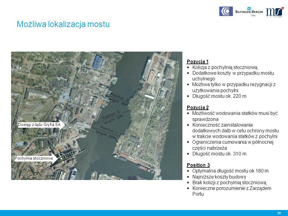 Możliwa lokalizacja mostu