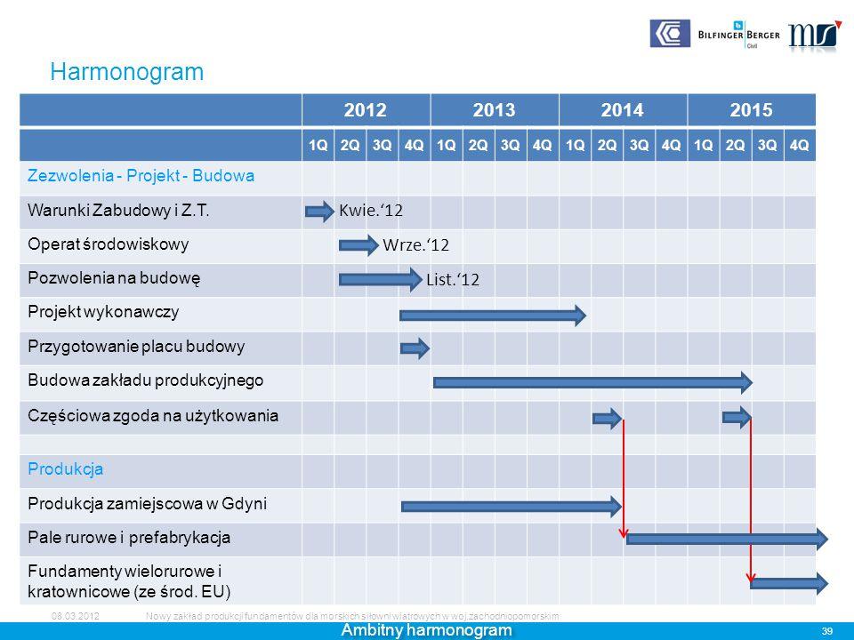 Harmonogram 2012 2013 2014 2015 Kwie.'12 Wrze.'12 List.'12