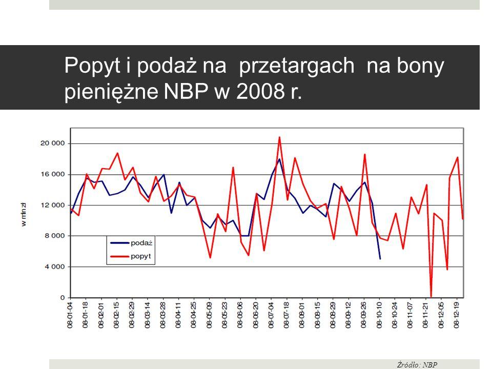 Popyt i podaż na przetargach na bony pieniężne NBP w 2008 r.