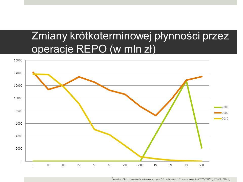 Zmiany krótkoterminowej płynności przez operacje REPO (w mln zł)