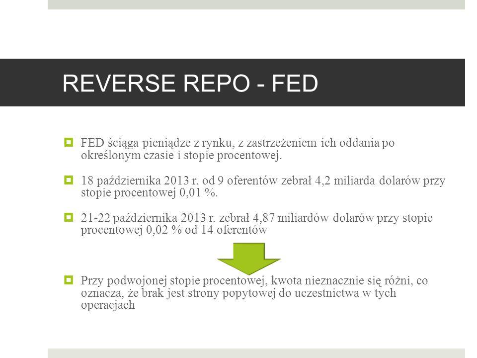 REVERSE REPO - FED FED ściąga pieniądze z rynku, z zastrzeżeniem ich oddania po określonym czasie i stopie procentowej.