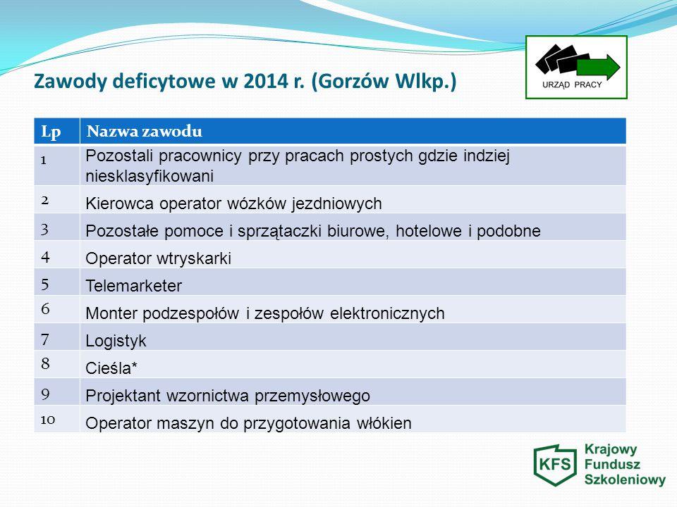 Zawody deficytowe w 2014 r. (Gorzów Wlkp.)