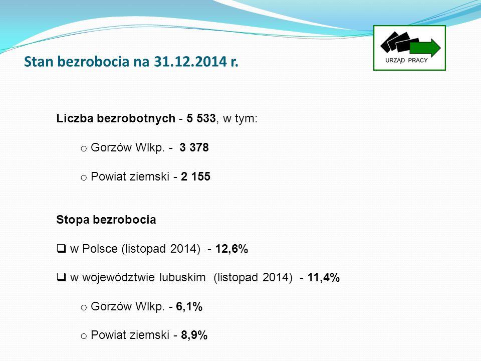 Stan bezrobocia na 31.12.2014 r. Liczba bezrobotnych - 5 533, w tym:
