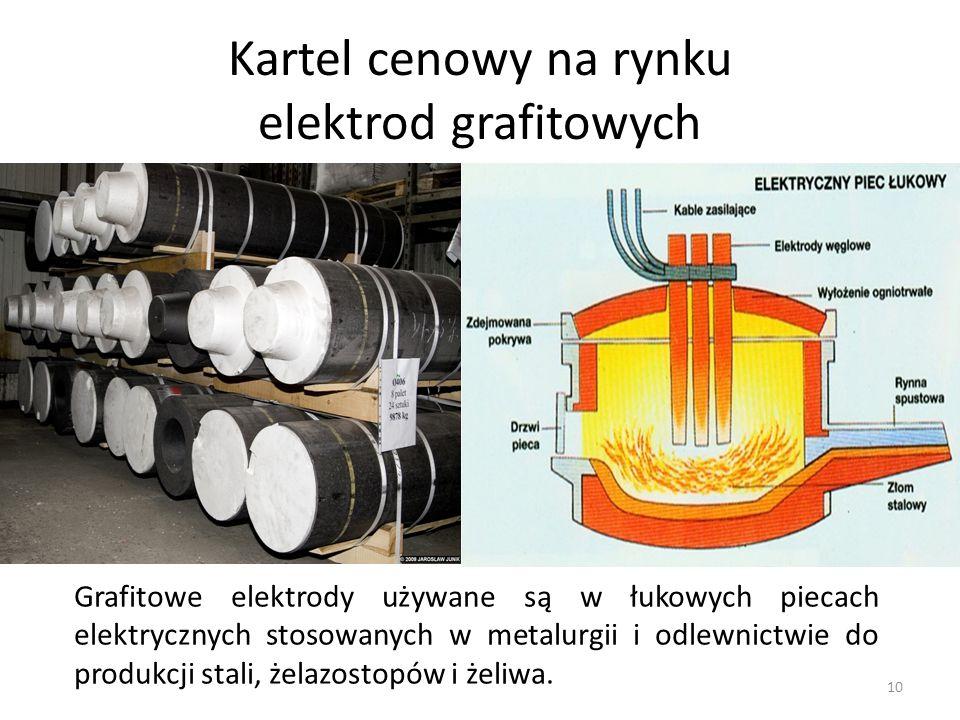 Kartel cenowy na rynku elektrod grafitowych