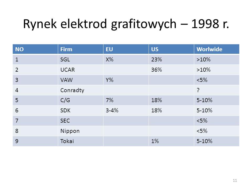 Rynek elektrod grafitowych – 1998 r.