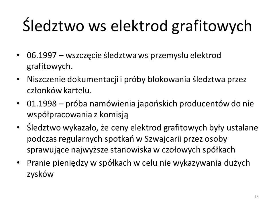 Śledztwo ws elektrod grafitowych
