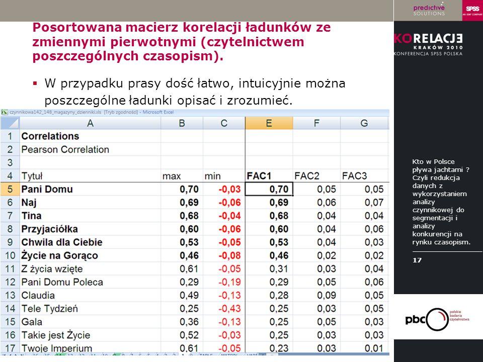 Posortowana macierz korelacji ładunków ze zmiennymi pierwotnymi (czytelnictwem poszczególnych czasopism).