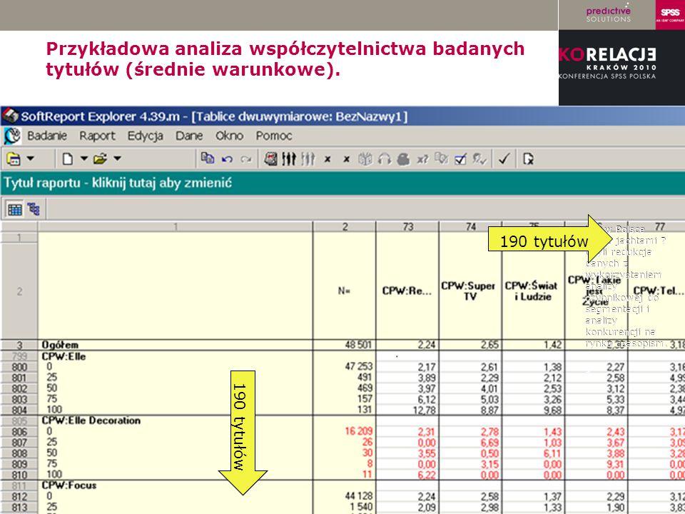 Przykładowa analiza współczytelnictwa badanych tytułów (średnie warunkowe).