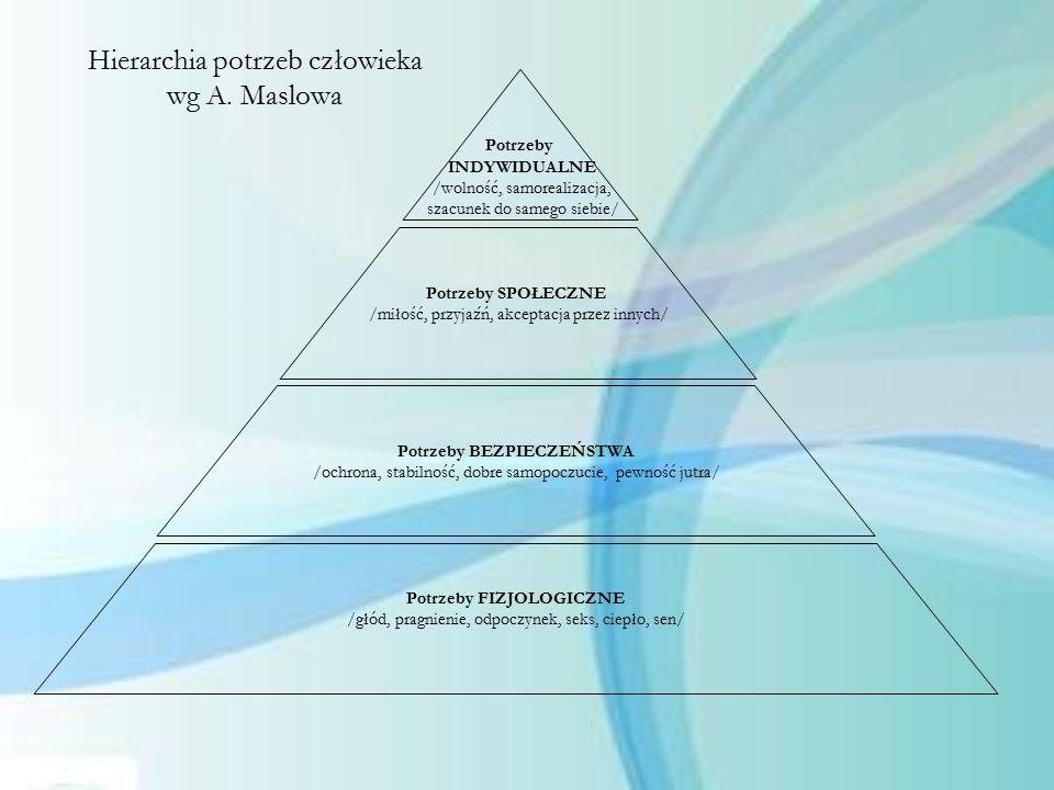 Hierarchia potrzeb człowieka wg A. Maslowa