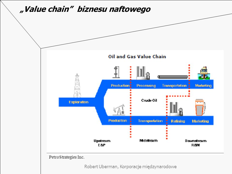 """Value chain biznesu naftowego"