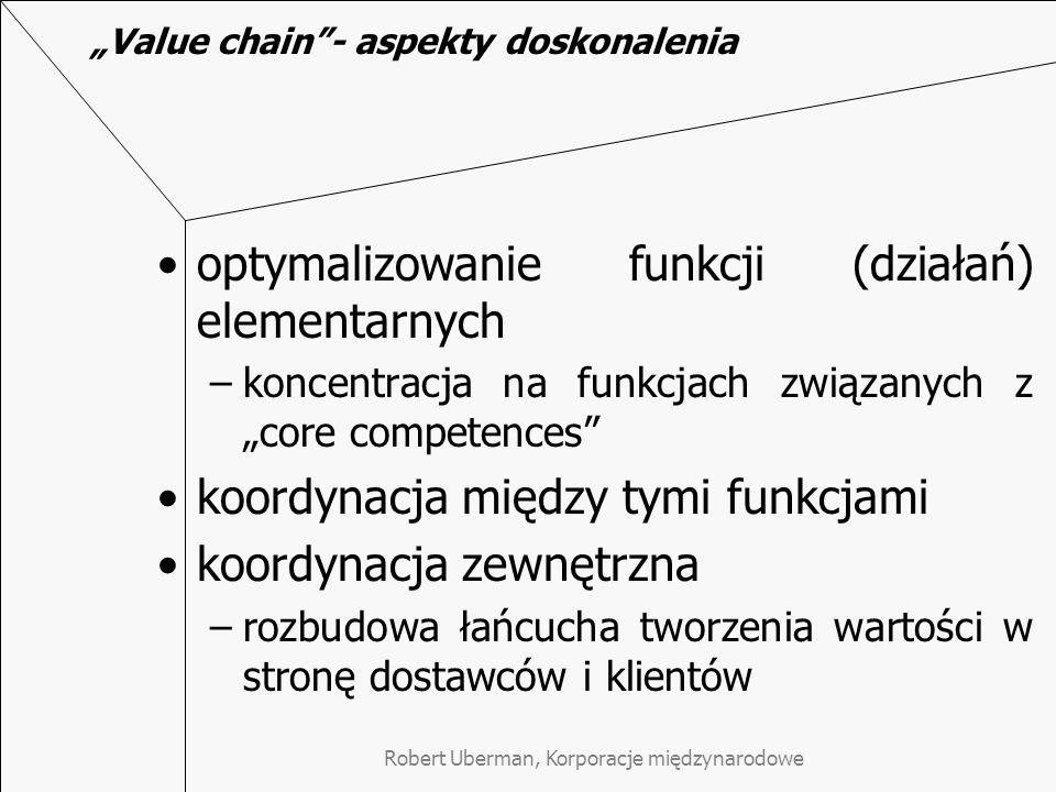 """Value chain - aspekty doskonalenia"