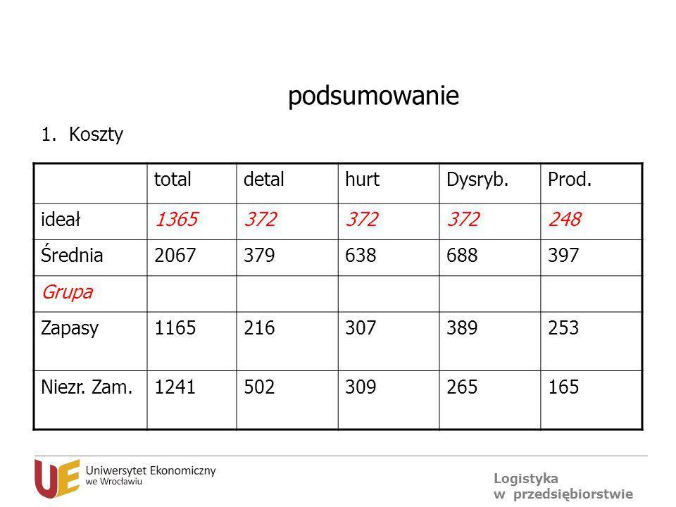 podsumowanie Koszty total detal hurt Dysryb. Prod. ideał 1365 372 248