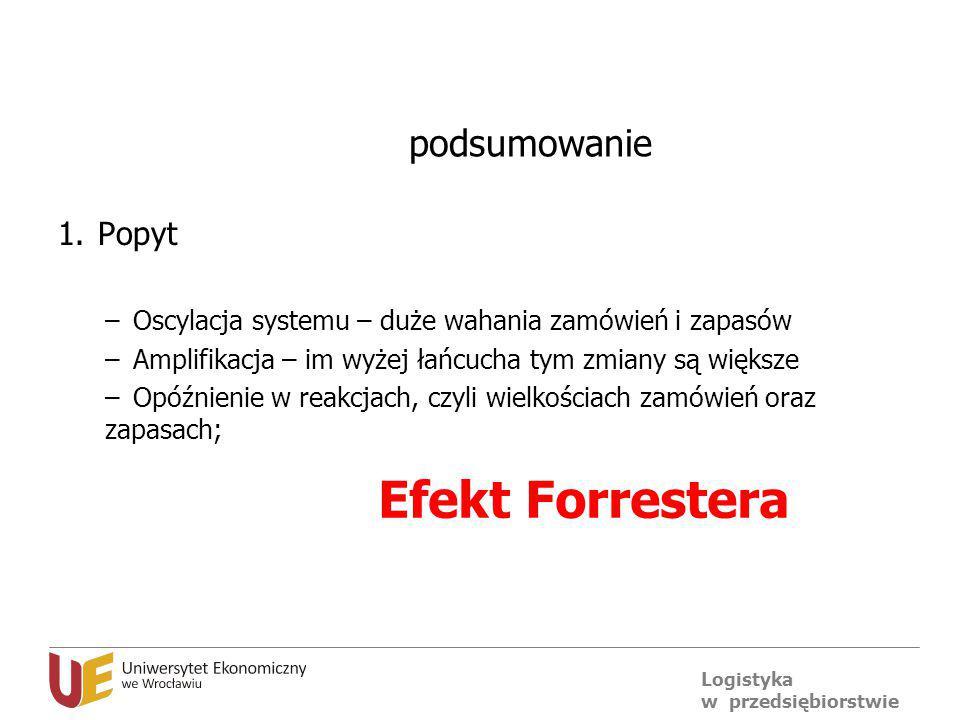 Efekt Forrestera podsumowanie Popyt