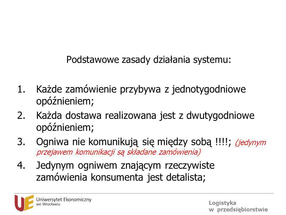 Podstawowe zasady działania systemu: