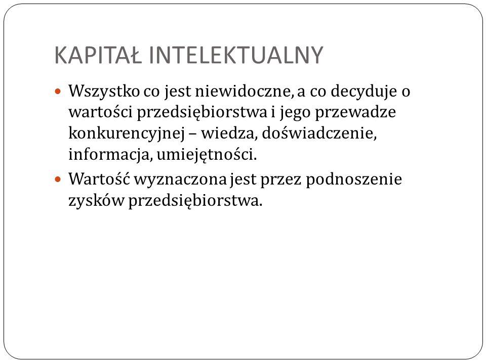 KAPITAŁ INTELEKTUALNY