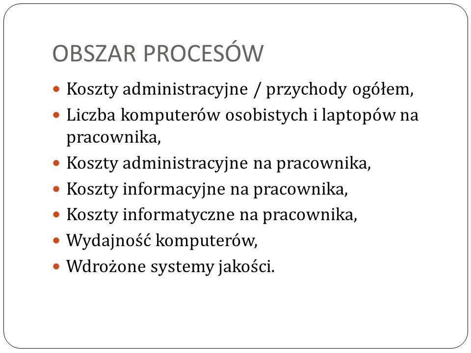 OBSZAR PROCESÓW Koszty administracyjne / przychody ogółem,