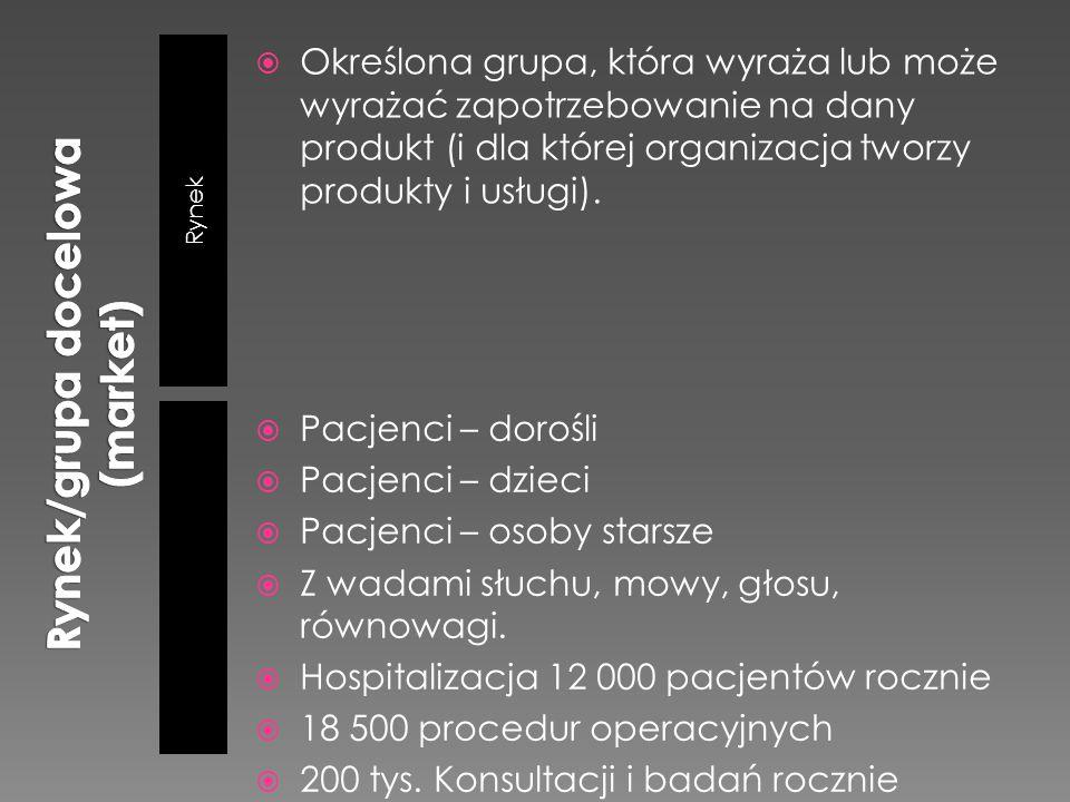 Rynek/grupa docelowa (market)