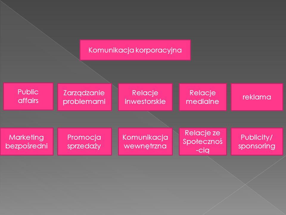 Komunikacja korporacyjna