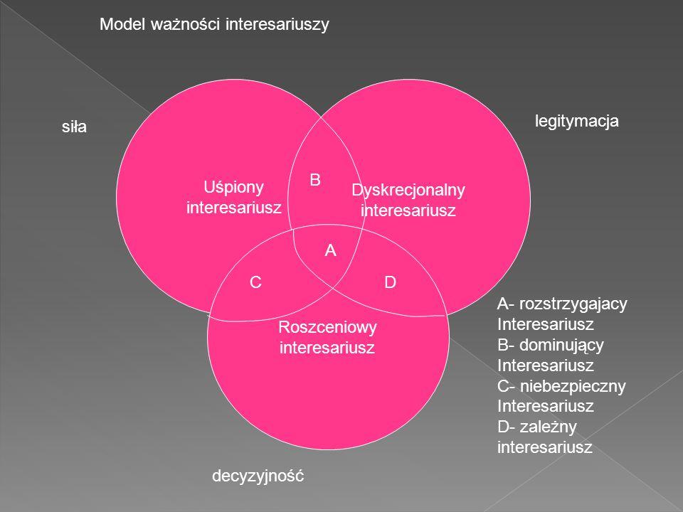 Model ważności interesariuszy