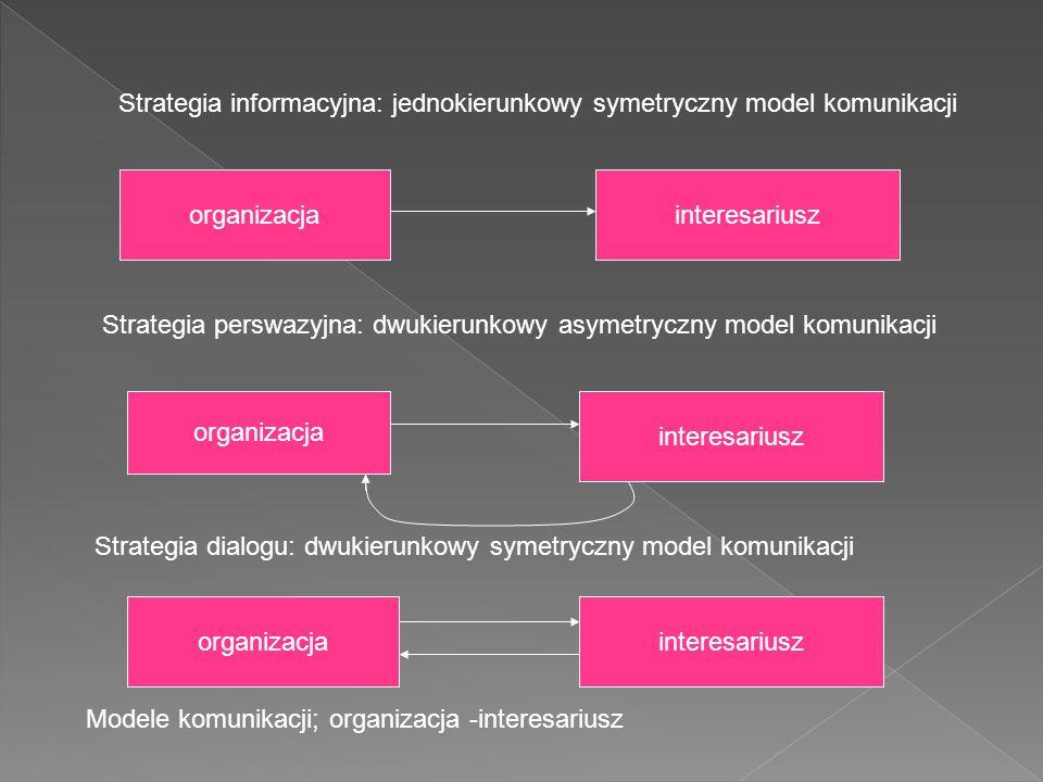 Strategia informacyjna: jednokierunkowy symetryczny model komunikacji