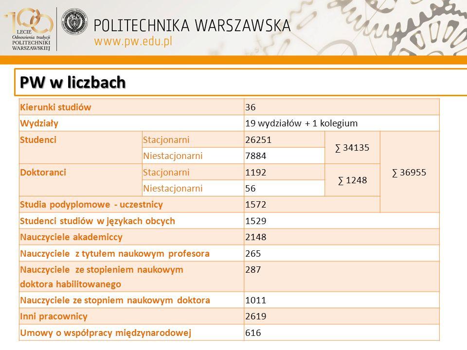 PW w liczbach Kierunki studiów 36 Wydziały 19 wydziałów + 1 kolegium