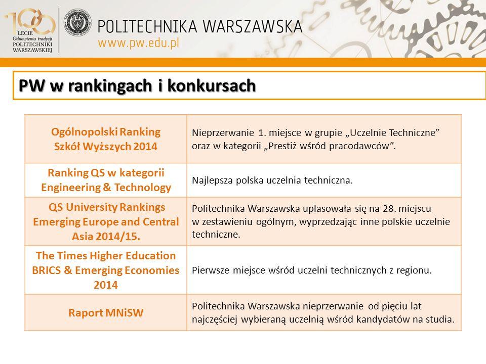 PW w rankingach i konkursach