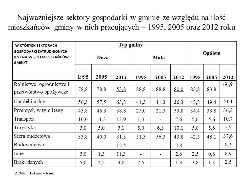 Najważniejsze sektory gospodarki w gminie ze względu na ilość mieszkańców gminy w nich pracujących – 1995, 2005 oraz 2012 roku