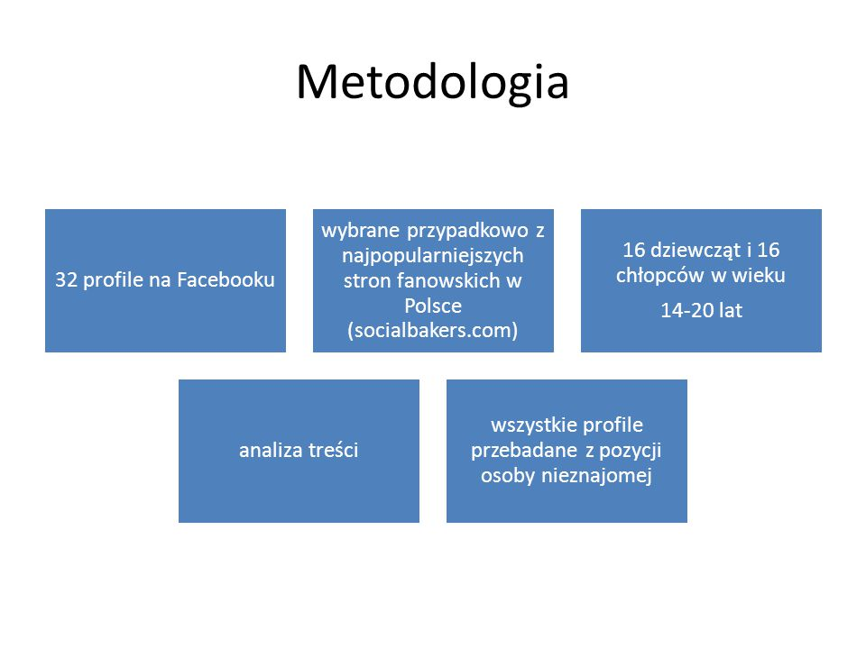 Metodologia 32 profile na Facebooku. wybrane przypadkowo z najpopularniejszych stron fanowskich w Polsce (socialbakers.com)