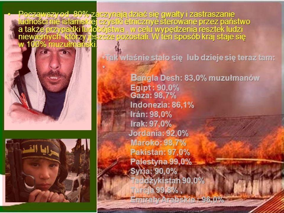 Bangla Desh: 83,0% muzułmanów