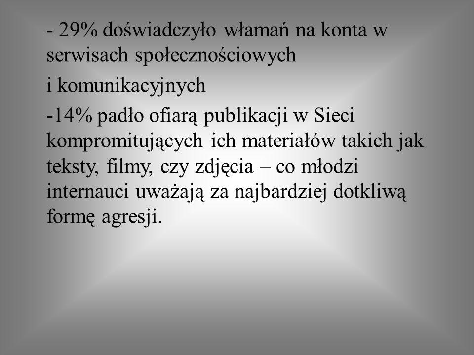 - 29% doświadczyło włamań na konta w serwisach społecznościowych