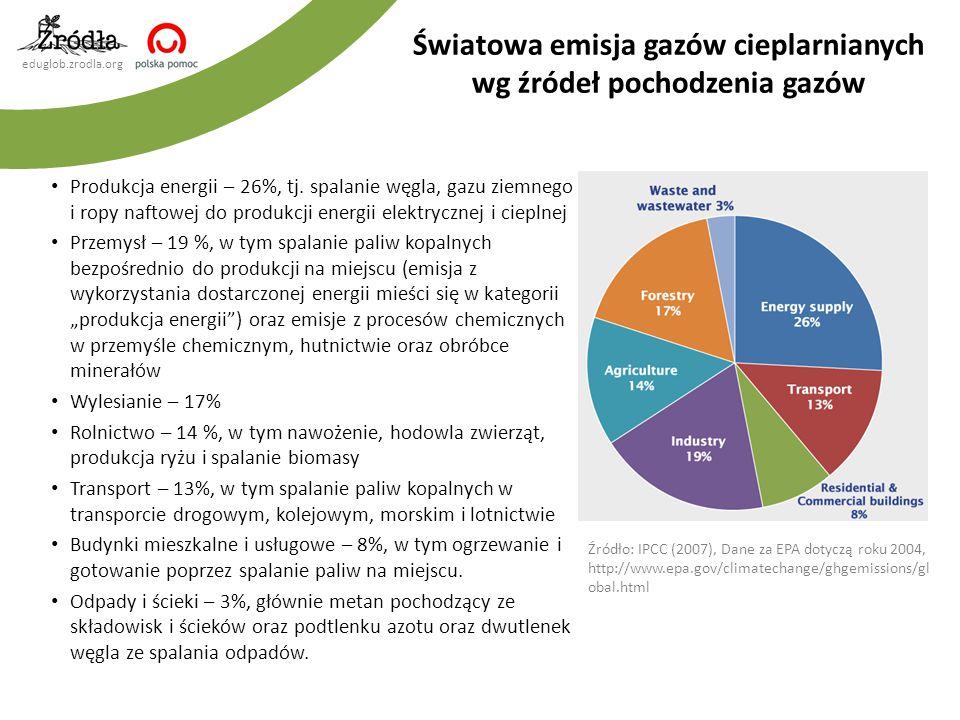 Światowa emisja gazów cieplarnianych wg źródeł pochodzenia gazów