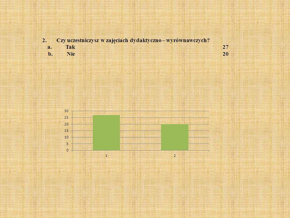 2. Czy uczestniczysz w zajęciach dydaktyczno – wyrównawczych