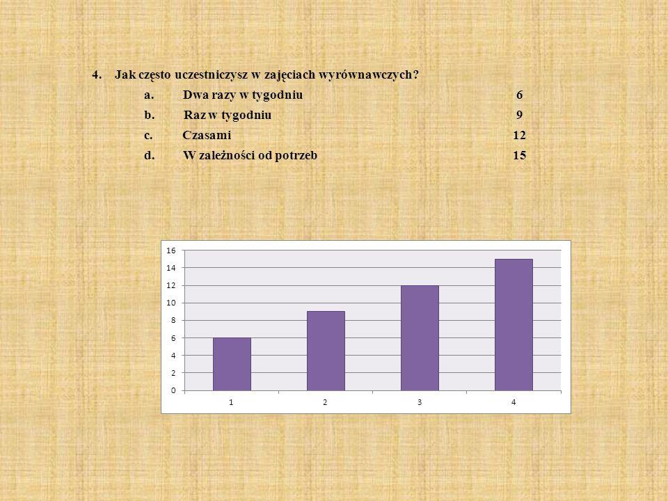 4. Jak często uczestniczysz w zajęciach wyrównawczych