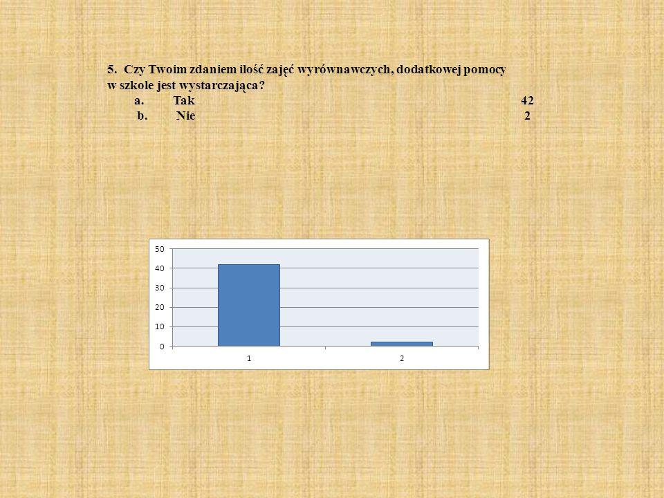 5. Czy Twoim zdaniem ilość zajęć wyrównawczych, dodatkowej pomocy w szkole jest wystarczająca