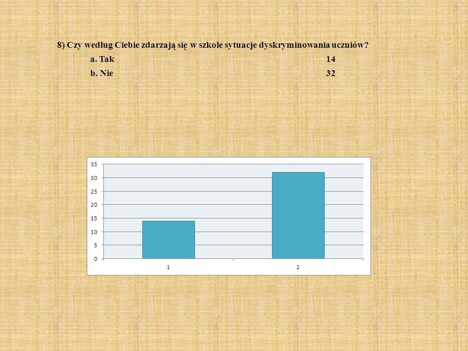 8) Czy według Ciebie zdarzają się w szkole sytuacje dyskryminowania uczniów