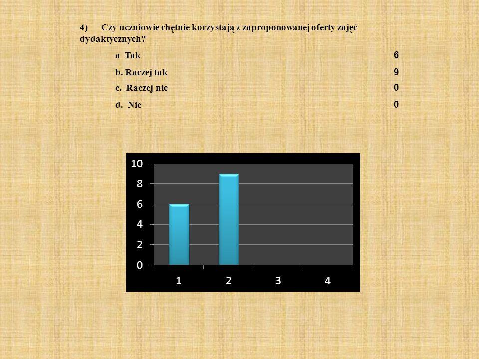 4) Czy uczniowie chętnie korzystają z zaproponowanej oferty zajęć dydaktycznych