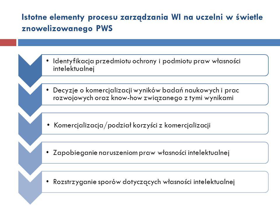 Istotne elementy procesu zarządzania WI na uczelni w świetle znowelizowanego PWS