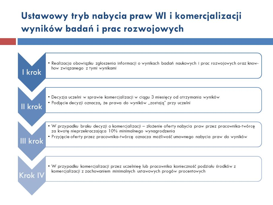 Ustawowy tryb nabycia praw WI i komercjalizacji wyników badań i prac rozwojowych