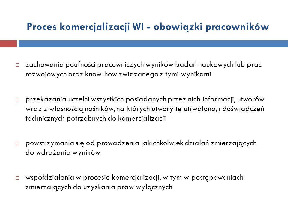Proces komercjalizacji WI - obowiązki pracowników