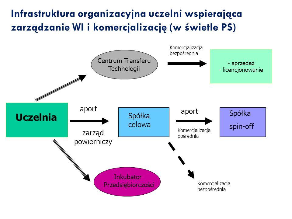 Infrastruktura organizacyjna uczelni wspierająca zarządzanie WI i komercjalizację (w świetle PS)