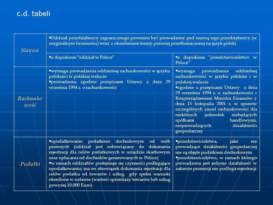 c.d. tabeli Nazwa Rachunkowość Podatki
