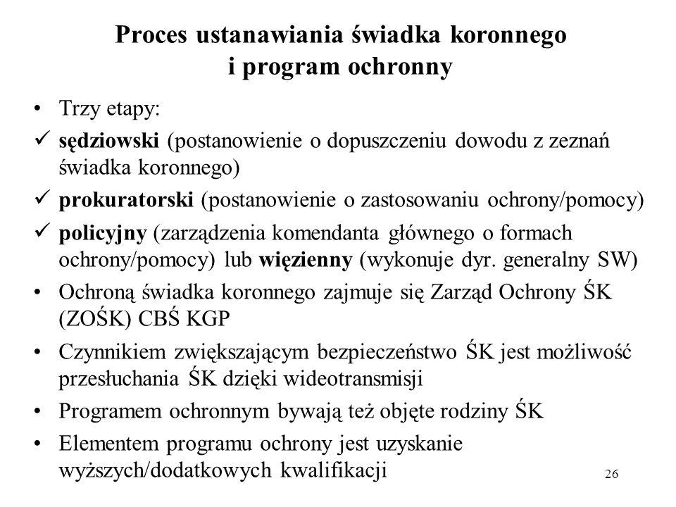 Proces ustanawiania świadka koronnego i program ochronny