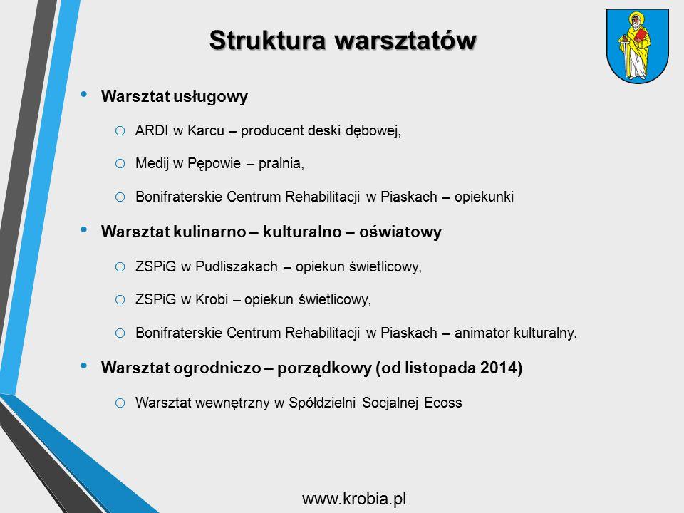 Struktura warsztatów www.krobia.pl Warsztat usługowy