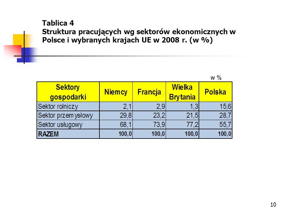 Tablica 4 Struktura pracujących wg sektorów ekonomicznych w Polsce i wybranych krajach UE w 2008 r.