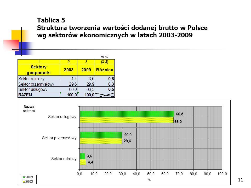 Tablica 5 Struktura tworzenia wartości dodanej brutto w Polsce wg sektorów ekonomicznych w latach 2003-2009.