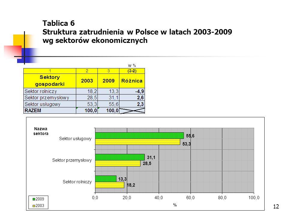 Tablica 6 Struktura zatrudnienia w Polsce w latach 2003-2009 wg sektorów ekonomicznych